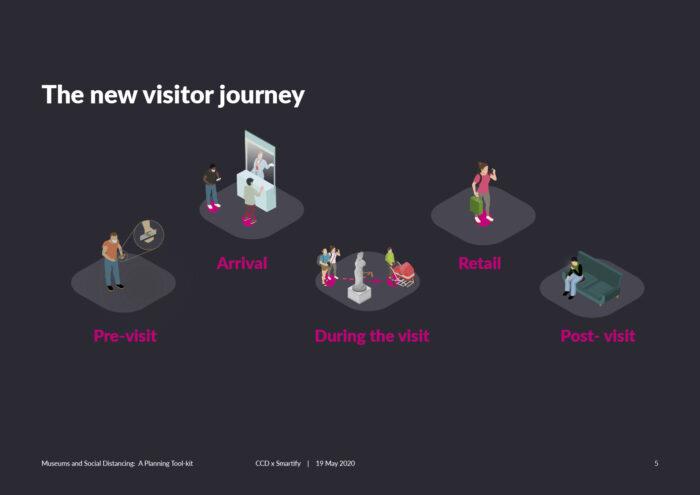 Visitor Journey