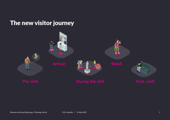 Visitor Journey